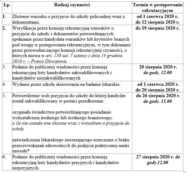 tabela prezentująca etapy rekrutacji